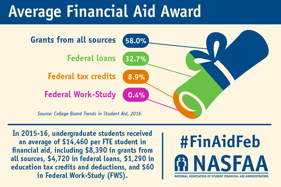 how important financial aid for college What types of financial aid does the college offer plan and prepare for college use this college planning checklist to keep important financial aid and.