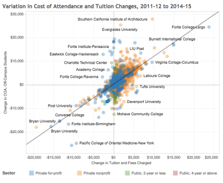 Variation in Cost of Attenance and Tuition Changes