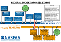 Federal Budget Status