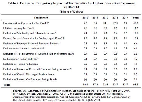 estimating college expenses